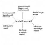 Spieltz - Geschäftsmodell für einen Verlag 2.0. Beitrag zur Blogparade der stARTconference